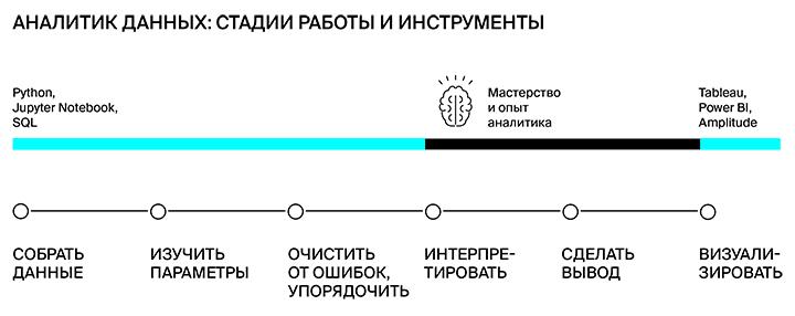 Общий алгоритм работы аналитика