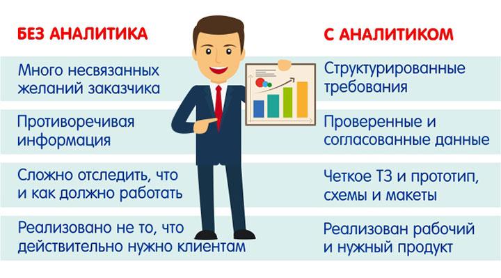Что ждут клиенты от аналитика данных